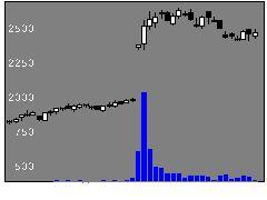 2372アイロムグループの株価チャート