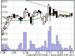 2373ケア21の株価チャート