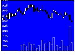 2374セントケアの株式チャート