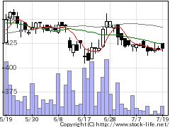 2375スリープロの株価チャート