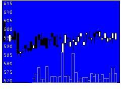 2376サイネックスの株式チャート