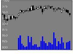 2378ルネサンスの株式チャート
