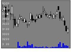 2379ディップの株価チャート