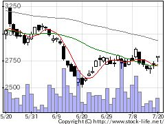 2384SBSホールディングスの株価チャート
