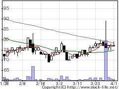 2388ウェッジHDの株価チャート