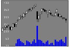 2389オプトホールディングの株価チャート