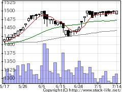 2393日本ケアサプライの株価チャート