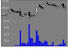 2395新日本科学の株価チャート