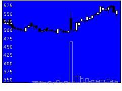 2397DNAチップ研究所の株式チャート