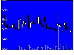 2402アマナの株価チャート
