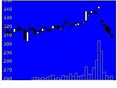 2404鉄人化計画の株式チャート