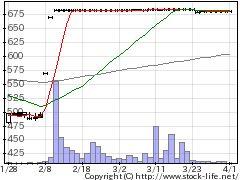 2406アルテHDの株式チャート
