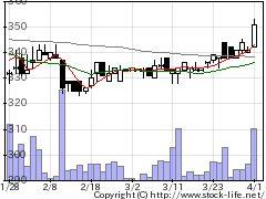 2408KG情報の株価チャート