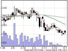 2411ゲンダイの株式チャート