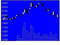 2412ベネ・ワンの株価チャート