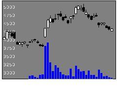 2413エムスリーの株価チャート
