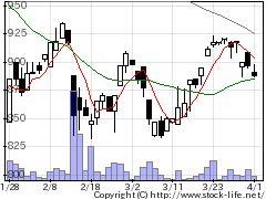 2415ヒューマンの株価チャート