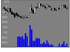 2424ブラスの株価チャート