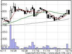 2425ケアサービスの株価チャート