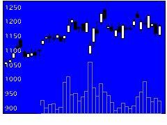 2427アウトソシンの株価チャート