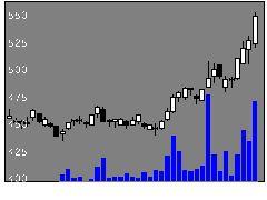 2428ウェルネットの株式チャート