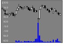 2432ディー・エヌ・エーの株価チャート