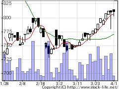 2436共同PRの株価チャート