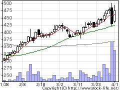 2437シンワワイズの株価チャート