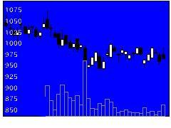 2438アスカネットの株式チャート