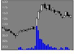 2440ぐるなびの株価チャート