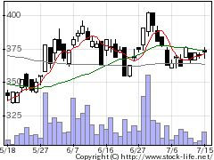 2445エスアールジータカミヤの株式チャート