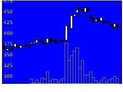 2445Sタカミヤの株価チャート