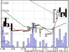 2449プラップジャパンの株価チャート