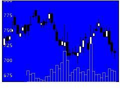 2453JBRの株価チャート