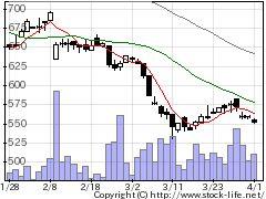 2454オルアバウトの株価チャート