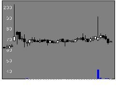 2459アウンコンサルティングの株価チャート
