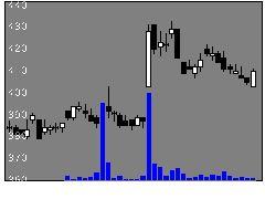 2461ファンコミの株価チャート