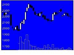 2462ライクの株価チャート