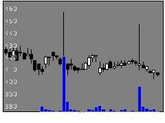 2464ブレクスルーの株式チャート