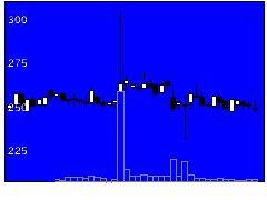 2467バルクHDの株価チャート