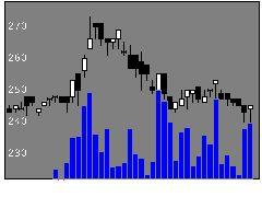 2468フュートレックの株式チャート