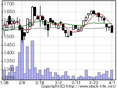 2469ヒビノの株価チャート