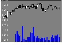 2475WDBホールディングスの株価チャート