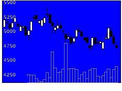 2477手間いらずの株価チャート