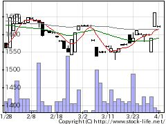 2480シスロケの株価チャート