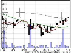 2481タウンニュース社の株価チャート