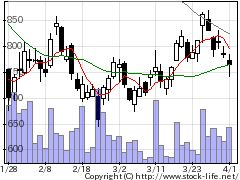 2484出前館の株式チャート