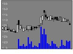 2485ティアの株式チャート