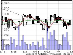 2487CDGの株式チャート