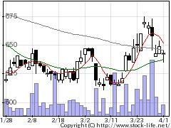 2488日本サードの株式チャート